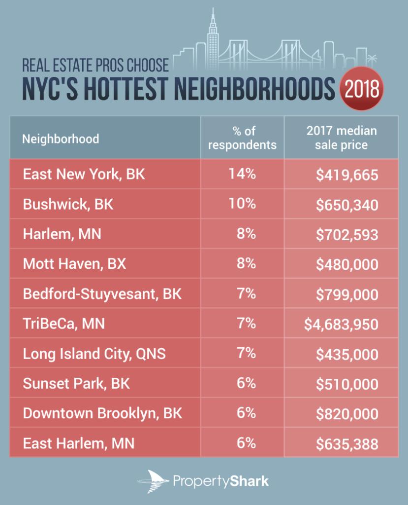 hottest neighbs